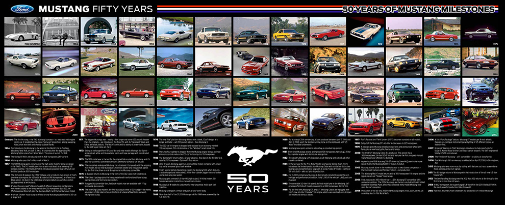50 Years of Mustang Timeline